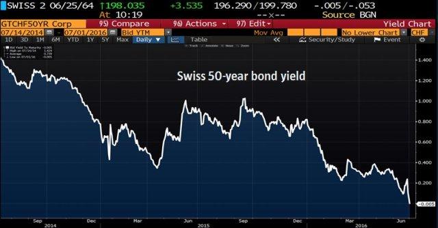 2-Swiss 50 year bond yield