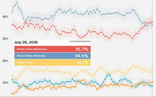 """Hillary Lead Over Trump Surges After Reuters """"Tweaks"""" Poll 