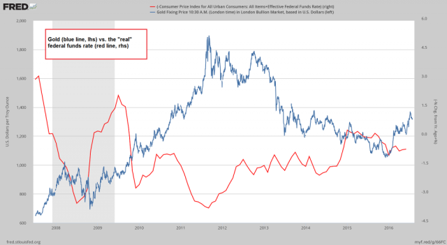 4-Gold vs. real FF rate