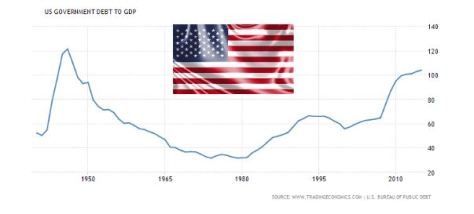 US government debt to GDP