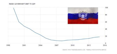 Russia's government debt to GDP
