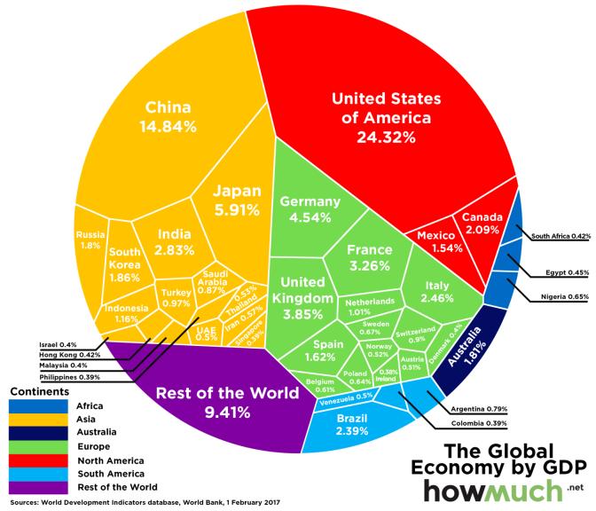 The $74 Trillion Global Economy In One Chart | Zero Hedge