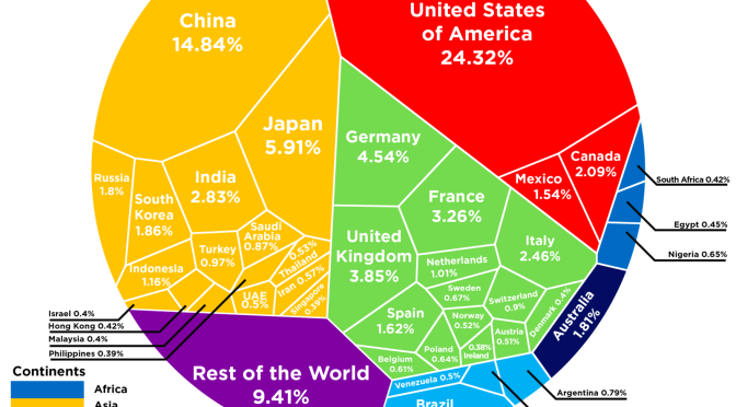 The $74 Trillion Global Economy In One Chart | Zero Hedge
