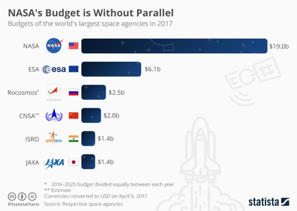 Infographic: NASA's Budget is Without Parallel   Statista
